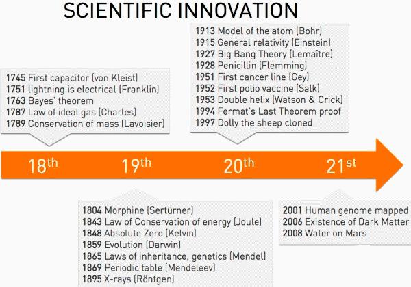 Примерно то же можно сказать и о науке – на протяжении сотен лет в науке происходят невероятные открытия. Мне кажется, размышляя об этом, многие упускают из вида, что поскольку X и Y – независимые переменные, некоторые из этих инноваций могут оказаться невероятно ценными, но те, кто до них додумался, могут не получить за них награды. Итак вернемся к началу [лекции]: вам нужно увеличить ценность компании до X долларов, из которых вы получите Y процентов от X. Мне кажется, что в истории науки значение Y практически всегда равнялось нулю, ученые никогда ничего не зарабатывали [на результатах своего труда]. Они постоянно обманываются мыслями о том, что живут в мире, который сам вознаградит их за работу и изобретения. Это, вероятно, фундаментальное заблуждение, из-за которого ученые в нашем обществе вынуждены страдать.  Даже в технологической отрасли существует множество различных областей, в которых были созданы выдающиеся инновации, оказавшие неоценимую услугу обществу, но не принесшие никакой ценности своим создателям. Вся история науки и техники может быть изложена с позиции того, сколько ценности смогло дать то или иное открытие. Определенно, в этой отрасли есть целые сектора, работа в которых не дала самим ученым вообще ничего.  Вы можете быть самым умным физиком двадцатого века, создать общую и специальную теорию относительности, и при этом не стать не только миллиардером, но и даже миллионером. Такой подход [в науке] почему-то просто не работает. Железные дороги имели невероятную ценность, но железнодорожные компании разорились из-за чрезмерной конкуренции. Братья Райт, осуществившие первый полет на самолете, ничего не заработали. Мне кажется, в отношении этого вопроса крайне важно понимание структуры этих отраслей.